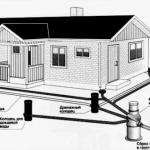 Ливневая канализация:проектирование, расчет, монтаж