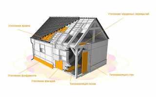 Пенополистирол — характеристики и применение в строительстве