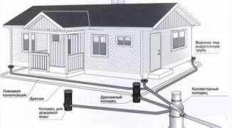 Ливневая канализация: назначение и эксплуатация