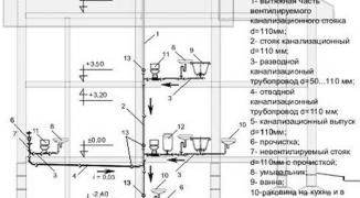 Внутренняя канализация в частном доме: правила проектирования и монтажа + разбор частых ошибок