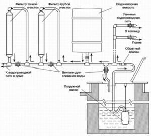 Детальный план водопровода