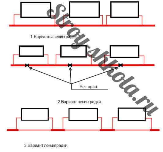 Разновидности системы