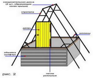 Схема колодца изнутри