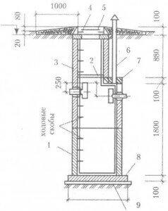 Схема ямы из бетонных колец