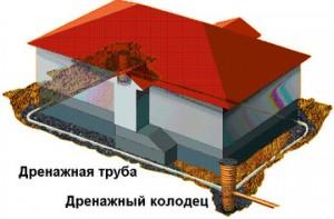 схема дренажа в доме