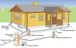 Общая картинка дренажной системы дома