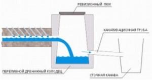 Глубинная дренажная система, отведение воды по трубам в колодец