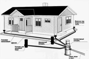 Пример дождевой канализации закрытого типа