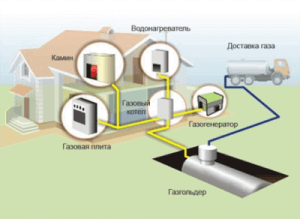 Пример системы отопления дома газом