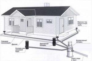 Образец дренажной системы дома