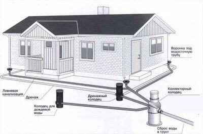 Ливневая канализация назначение и эксплуатация