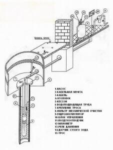 Пример обустроенной скважины