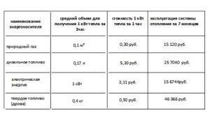 Таблица сравнение стоимости отопления