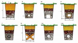 Варианты создания ливневого дренажа