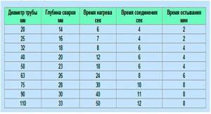 Время нагрева деталей трубы определяем по таблице