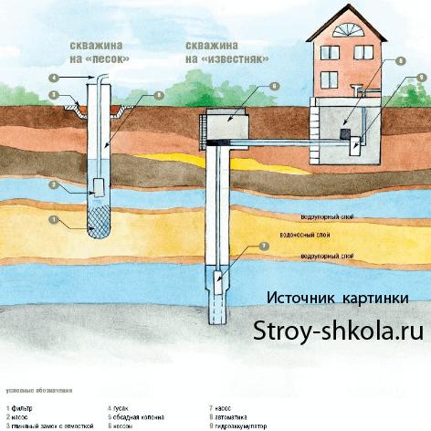 Как сделать скважину для воды вручную 89
