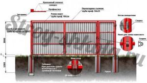Конструкция ворот из профнастила