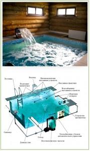 Образец бассейна в бане