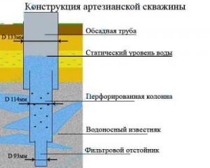 Образец конструкции артезианской скважины