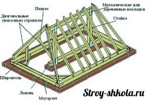 Образец стропильной системы крыши