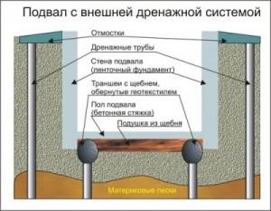 Погреб с дренажной системой - схема постройки