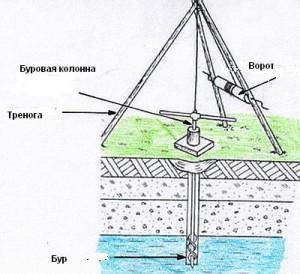 Процесс бурения артезианской скважины
