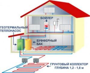 Схема геотермального отопления