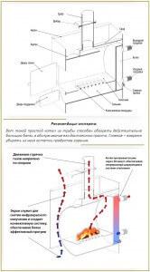 Схема горизонтального котла из трубы