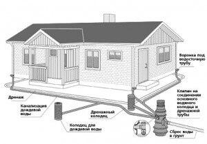 На рисунке изображена идеальная схема канализации для бани