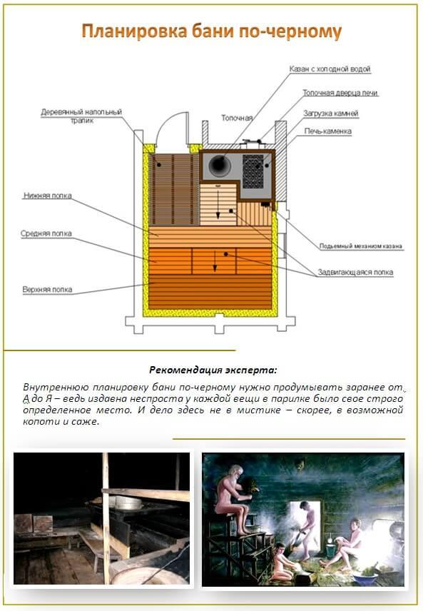 Схема планировки бани по