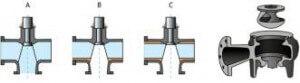 Схема работы канальных рабочих колес