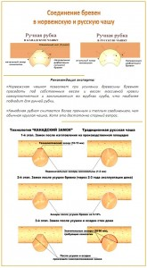 Основные типы соединений бревен в Русскую, Канадскую чашу Технологии замковых соединений