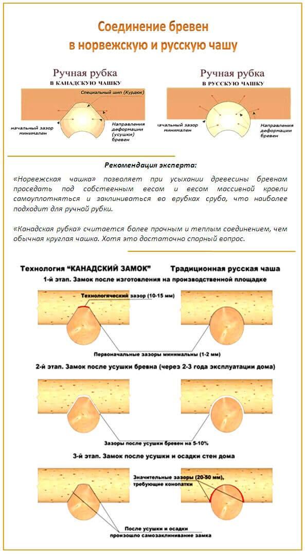 Основные типы соединений