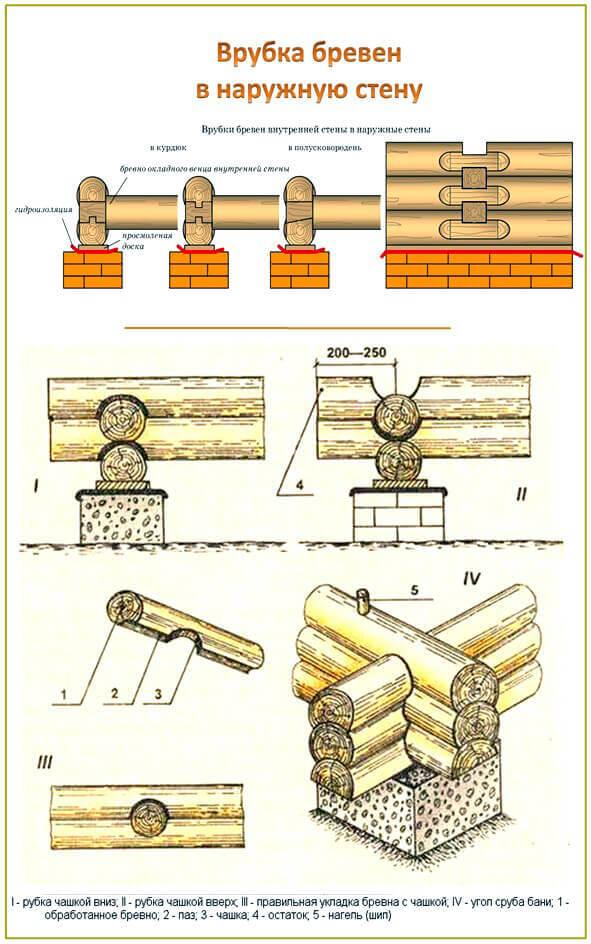 Срубы схема соединения