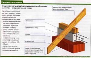 Схема армопояса для мауэрлата