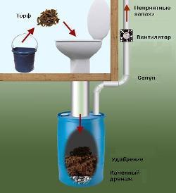 Схема туалета пудр-клозет
