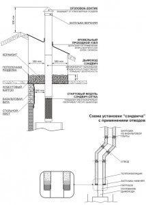 Схема установки сэндвич-дымохода