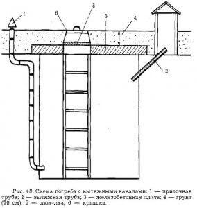 Схема вентиляии подвала