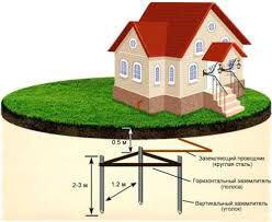 Схема заземления на даче своими руками