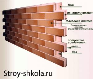 Структура термопанелей