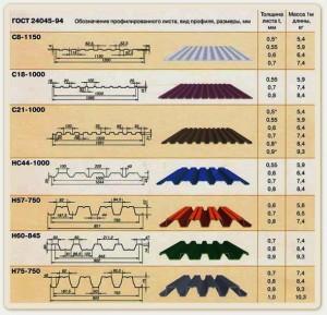Таблица размеров профилированного листа