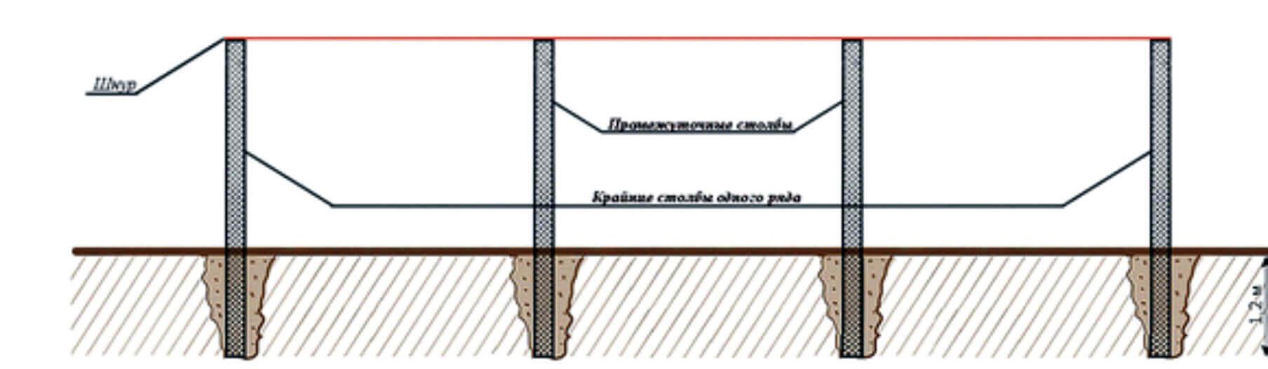 Как выставить столбы для забора bpujnjdktybt ворот