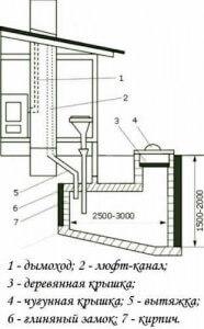 Схема системы люфт клозет
