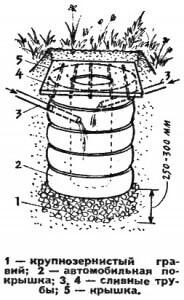 Схема создания сливной ямы из покрышек