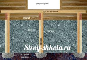 Фундамент для деревянного крыльца