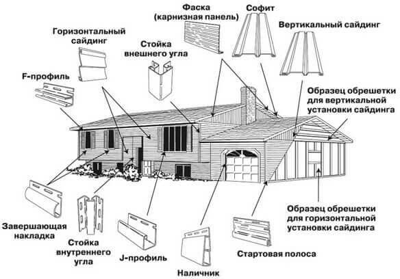 пошаговая инструкция монтажа винилового сайдинга - фото 2