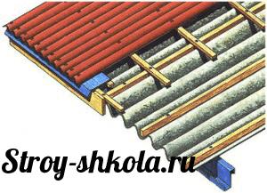 Обрешетка для крыши из ондулина