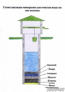 Схема закладки минералов на дно колодца для очистки воды