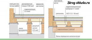 Укладка плитки на деревянный пол - схема
