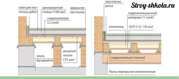на деревянный пол - схема